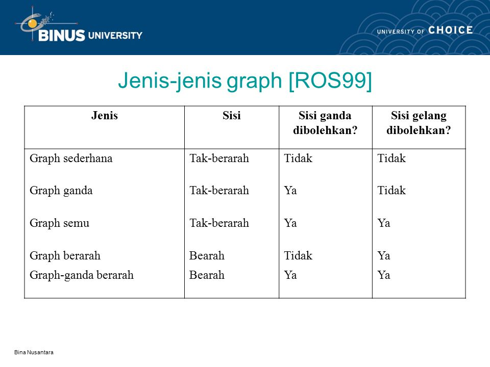 Jenis-jenis graph [ROS99]